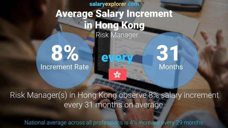 Annual Salary Increment Rate Hong Kong Risk Manager