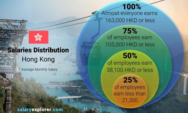 Median and salary distribution monthly Hong Kong