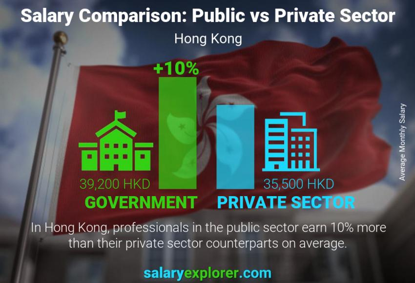 Public vs private sector salaries monthly Hong Kong