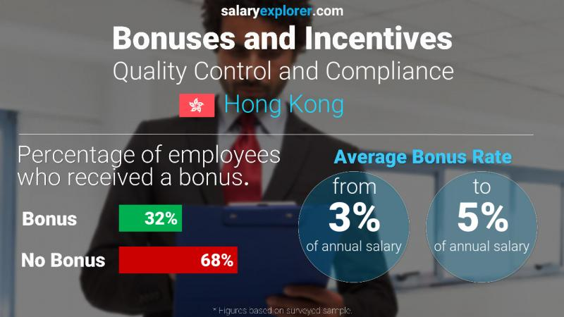 Annual Salary Bonus Rate Hong Kong Quality Control and Compliance