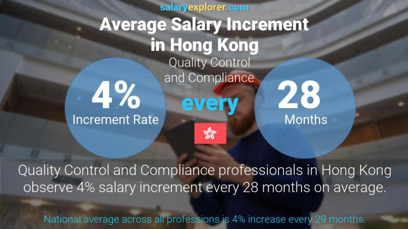 Annual Salary Increment Rate Hong Kong Quality Control and Compliance