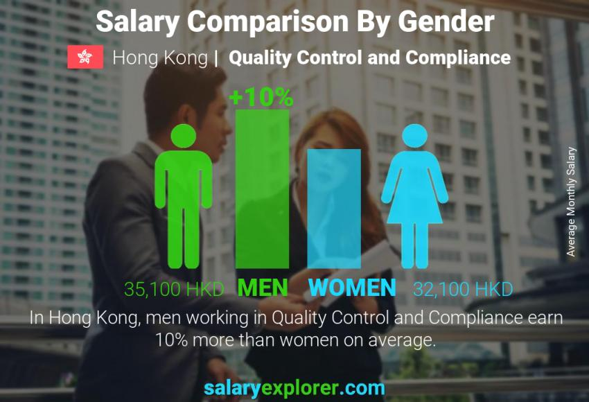 Salary comparison by gender monthly Hong Kong Quality Control and Compliance