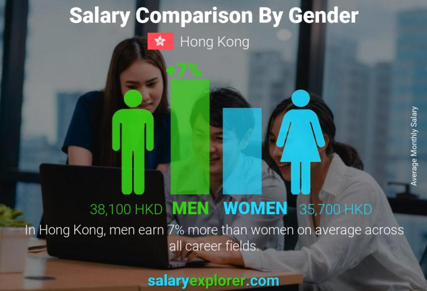 Salary comparison by gender monthly Hong Kong