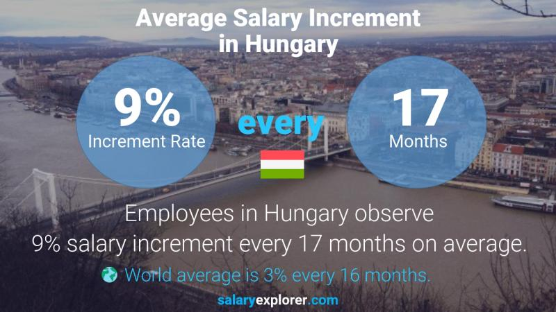 Annual Salary Increment Rate Hungary