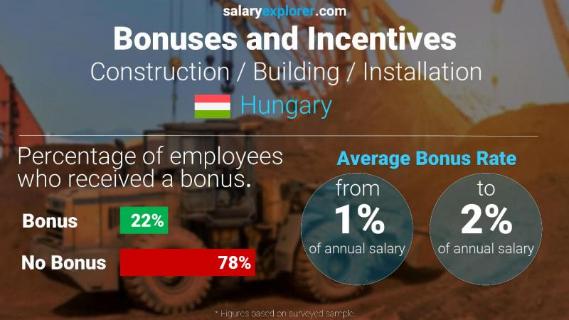 Annual Salary Bonus Rate Hungary Construction / Building / Installation