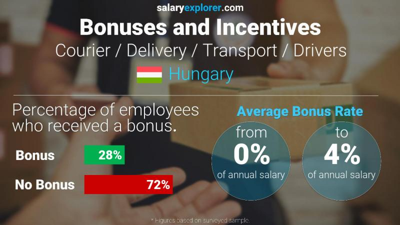Annual Salary Bonus Rate Hungary Courier / Delivery / Transport / Drivers