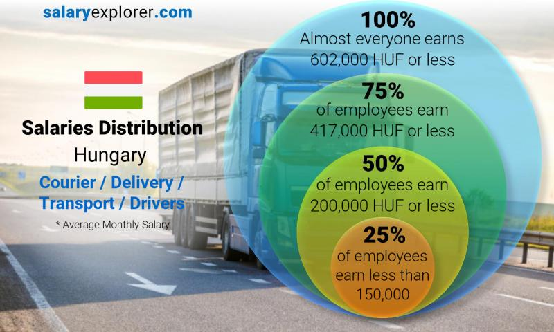 Median and salary distribution monthly Hungary Courier / Delivery / Transport / Drivers