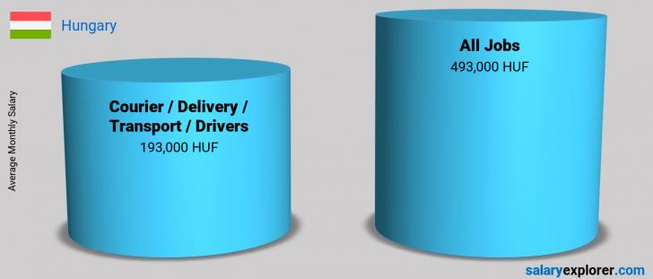 Salary Comparison Between Courier / Delivery / Transport / Drivers and Courier / Delivery / Transport / Drivers monthly Hungary