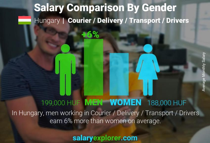 Salary comparison by gender monthly Hungary Courier / Delivery / Transport / Drivers