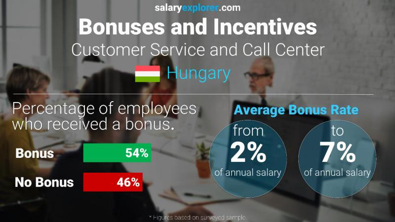 Annual Salary Bonus Rate Hungary Customer Service and Call Center