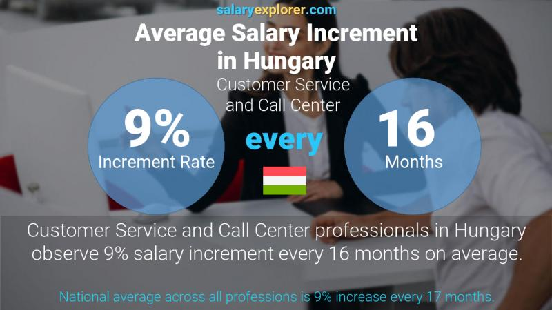 Annual Salary Increment Rate Hungary Customer Service and Call Center