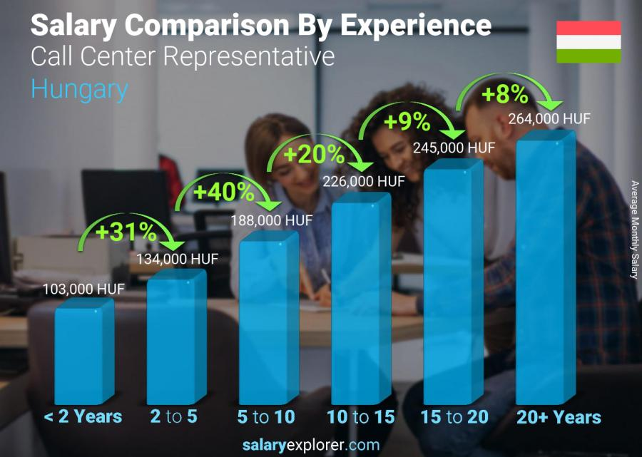 Salary comparison by years of experience monthly Hungary Call Center Representative