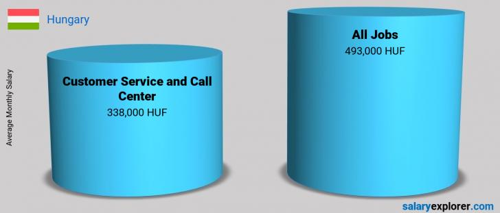 Salary Comparison Between Customer Service and Call Center and Customer Service and Call Center monthly Hungary