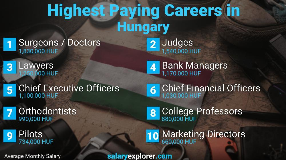 Highest Paying Jobs In Hungary
