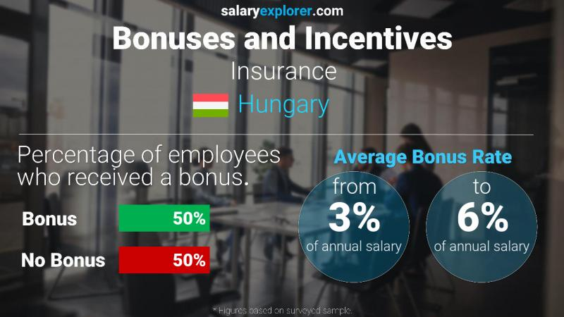 Annual Salary Bonus Rate Hungary Insurance