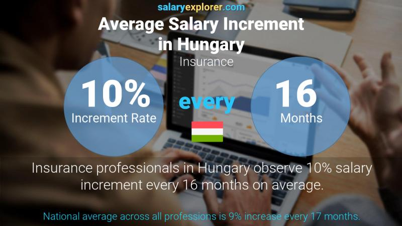 Annual Salary Increment Rate Hungary Insurance