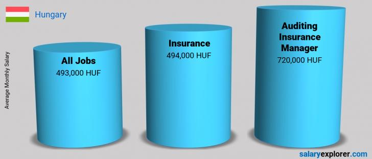 Salary Comparison Between Auditing Insurance Manager and Insurance monthly Hungary