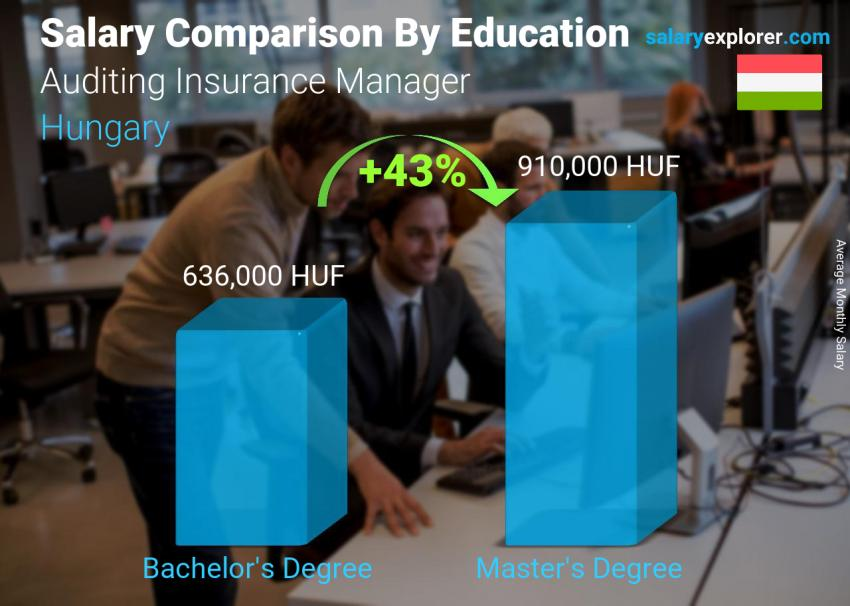 Salary comparison by education level monthly Hungary Auditing Insurance Manager