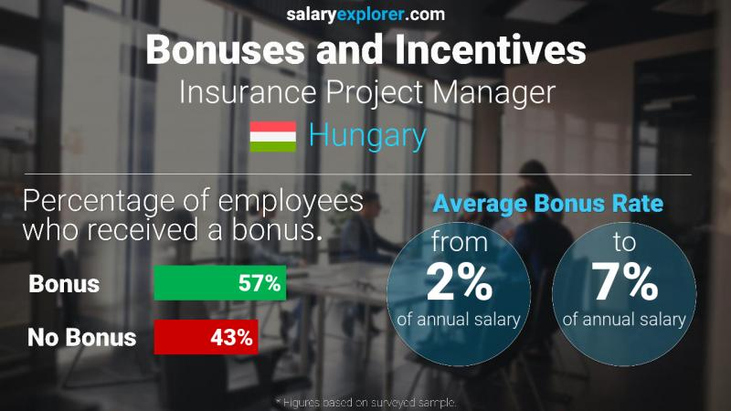 Annual Salary Bonus Rate Hungary Insurance Project Manager