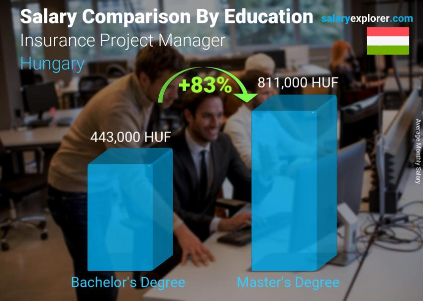 Salary comparison by education level monthly Hungary Insurance Project Manager