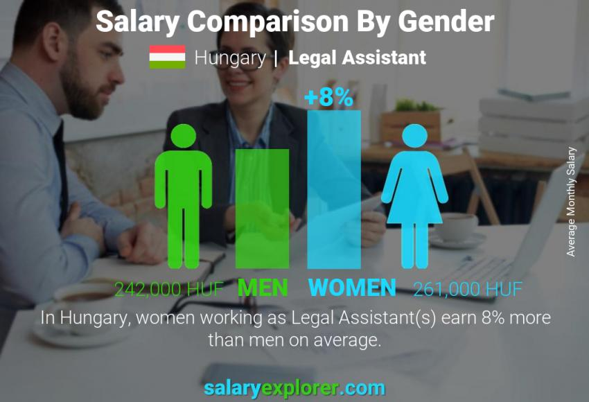 Salary comparison by gender monthly Hungary Legal Assistant