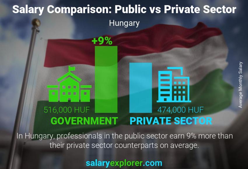 Public vs private sector salaries monthly Hungary
