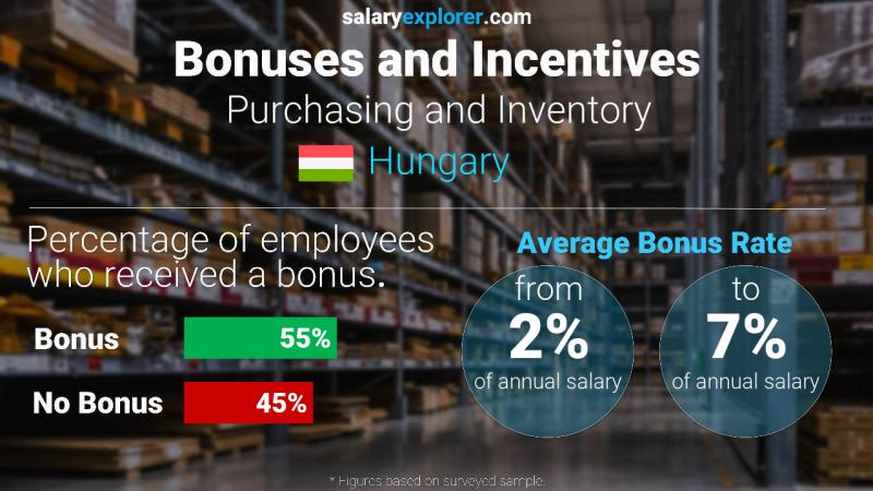 Annual Salary Bonus Rate Hungary Purchasing and Inventory