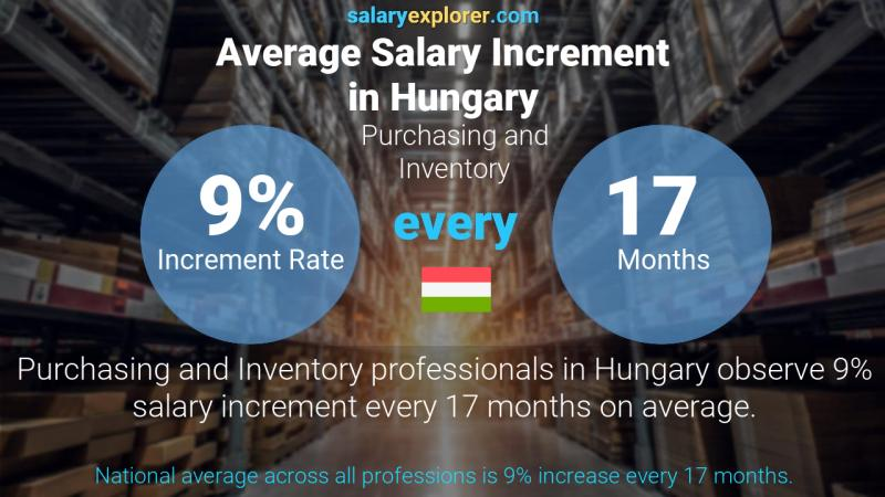 Annual Salary Increment Rate Hungary Purchasing and Inventory