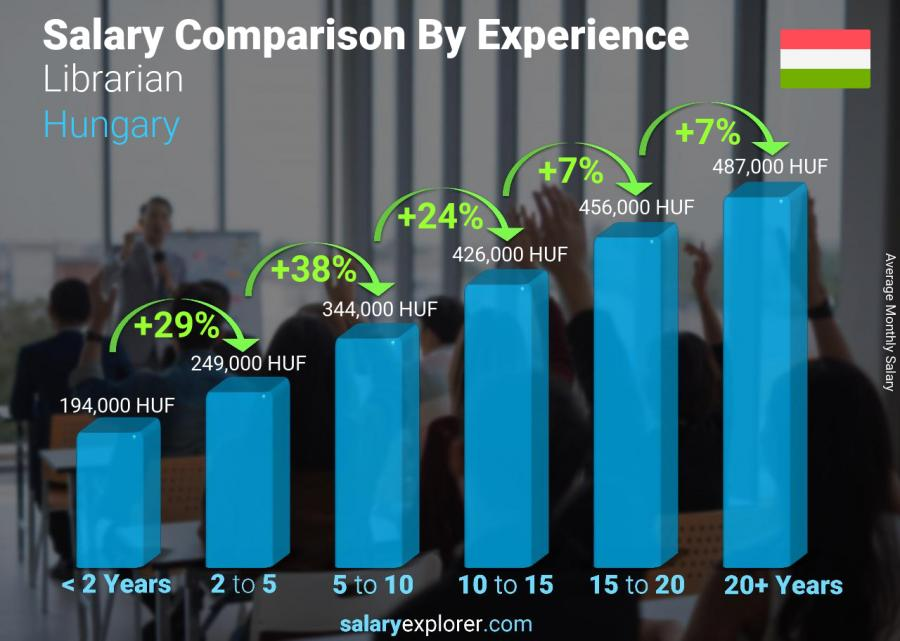 Salary comparison by years of experience monthly Hungary Librarian