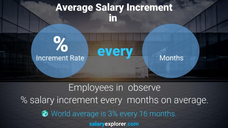 Annual Salary Increment Rate Iceland Receptionist
