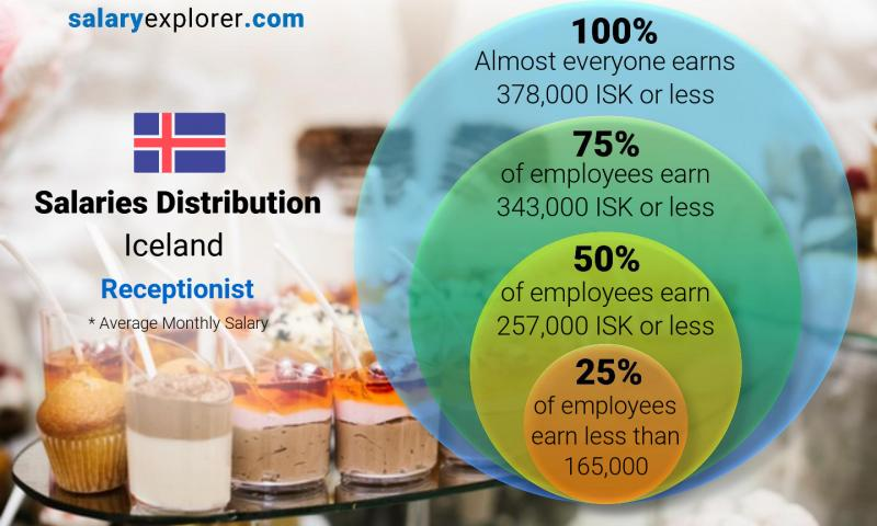 Median and salary distribution monthly Iceland Receptionist