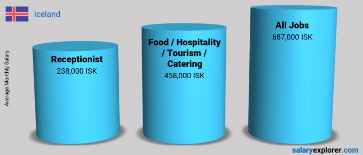 Salary Comparison Between Receptionist and Food / Hospitality / Tourism / Catering monthly Iceland