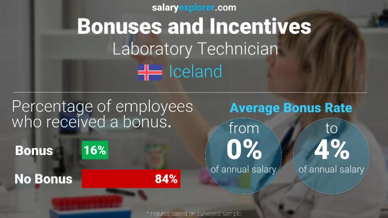 Annual Salary Bonus Rate Iceland Laboratory Technician