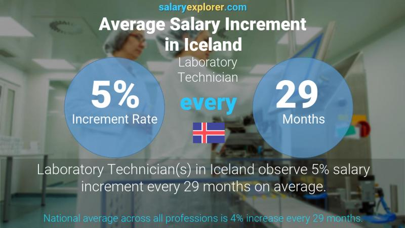 Annual Salary Increment Rate Iceland Laboratory Technician