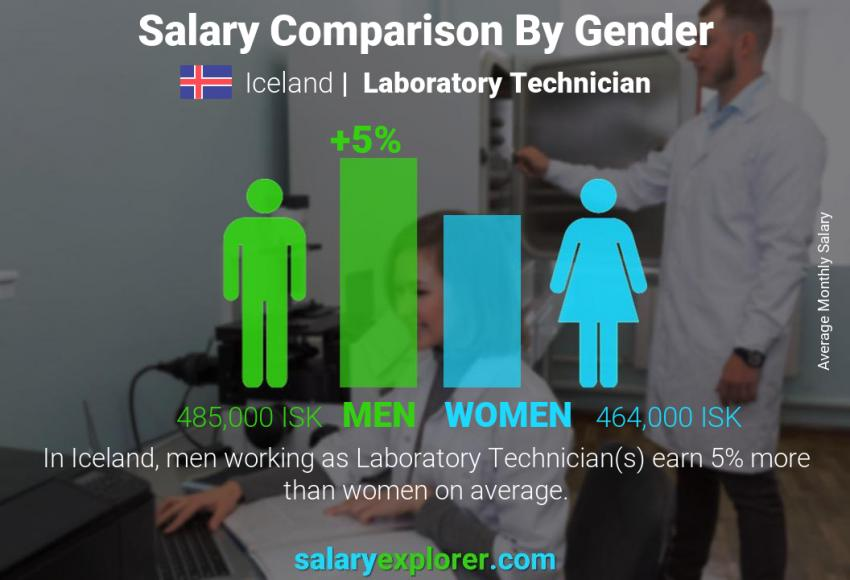 Salary comparison by gender monthly Iceland Laboratory Technician