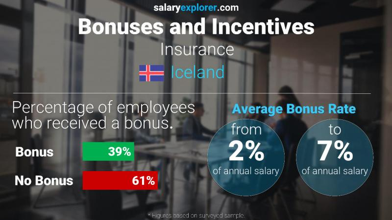 Annual Salary Bonus Rate Iceland Insurance