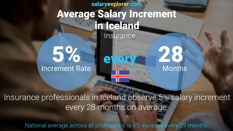 Annual Salary Increment Rate Iceland Insurance