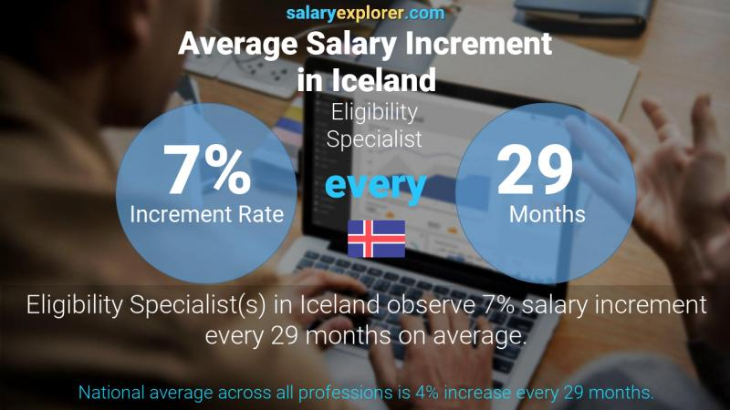 Annual Salary Increment Rate Iceland Eligibility Specialist