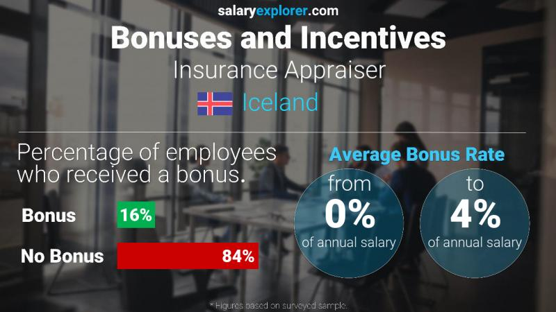 Annual Salary Bonus Rate Iceland Insurance Appraiser