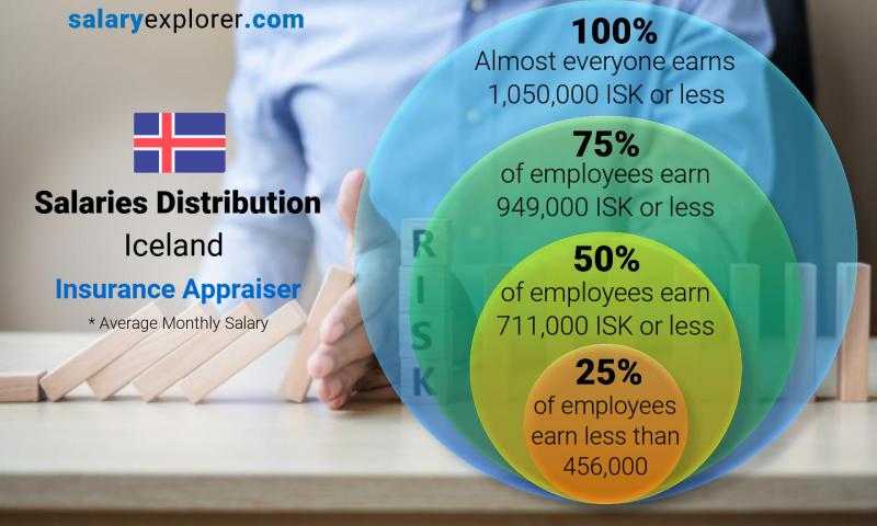 Median and salary distribution monthly Iceland Insurance Appraiser