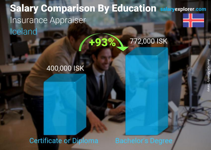 Salary comparison by education level monthly Iceland Insurance Appraiser