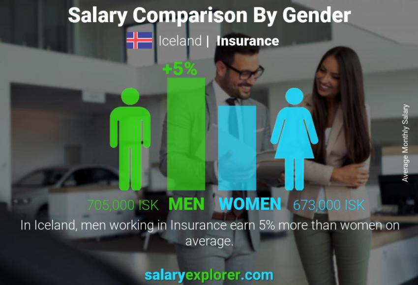 Salary comparison by gender monthly Iceland Insurance
