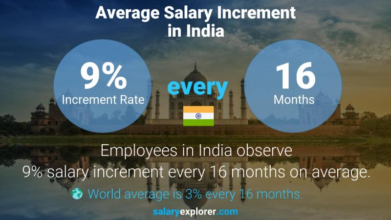 Annual Salary Increment Rate India