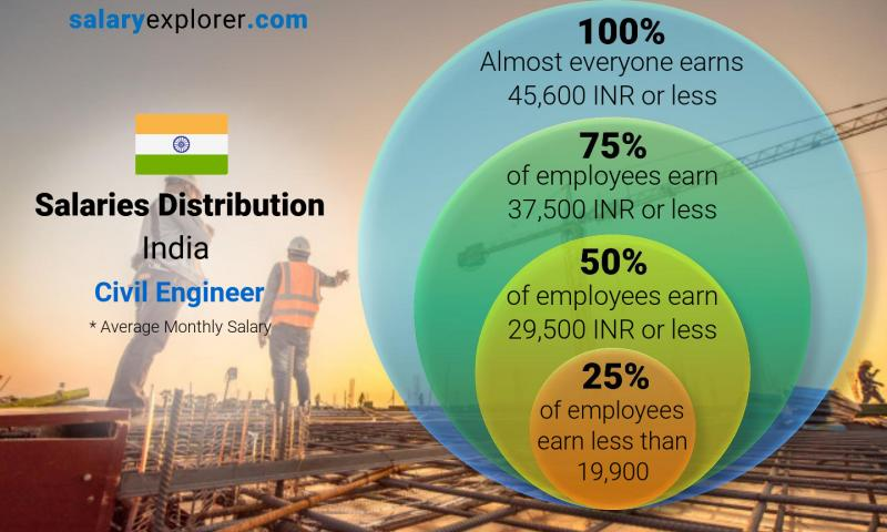 Median and salary distribution monthly India Civil Engineer