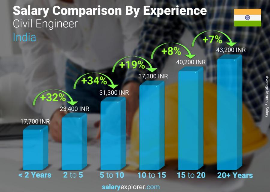 Salary comparison by years of experience monthly India Civil Engineer