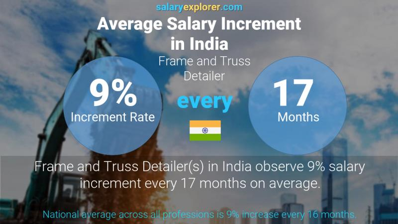 Annual Salary Increment Rate India Frame and Truss Detailer