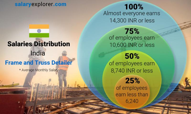 Median and salary distribution monthly India Frame and Truss Detailer