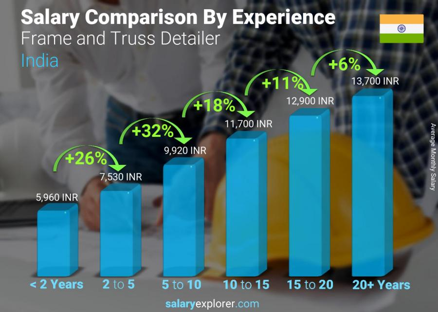 Salary comparison by years of experience monthly India Frame and Truss Detailer