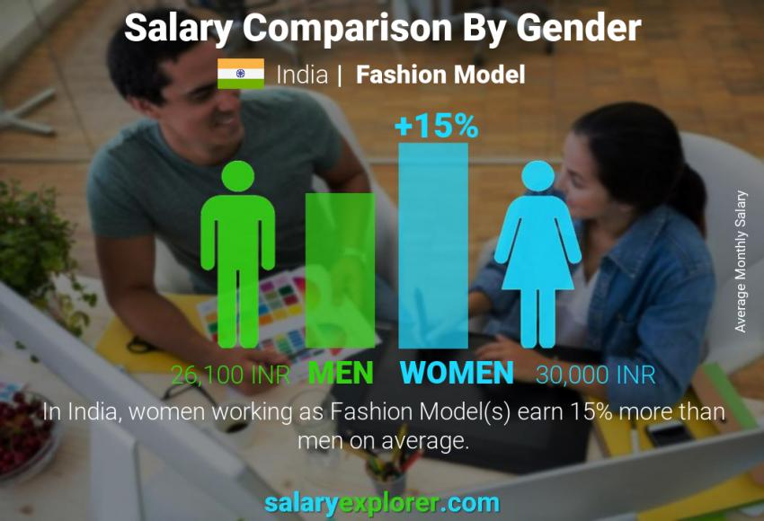 Fashion Model Average Salary In India 2020 The Complete Guide