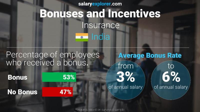Annual Salary Bonus Rate India Insurance